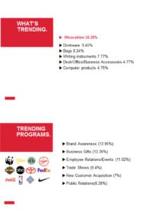 Industry stats on trending promotional goods.